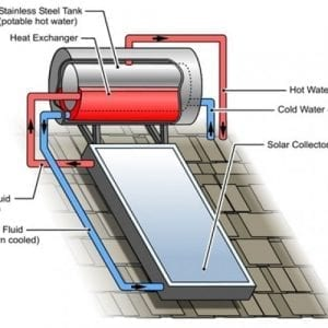 Stainless steel roof mounted solar hot water explained