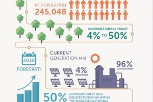 Money for Northern Teritory Solar