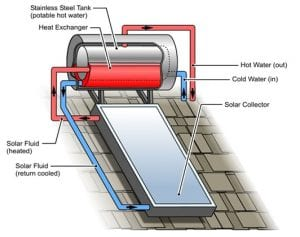 Solar Hot Water Bar Plumbing