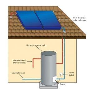 SolarSplit System